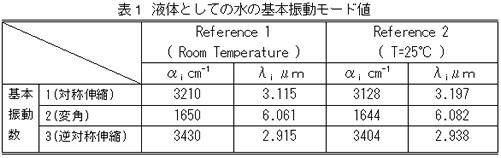 表1 液体としての水の基本振動モード値