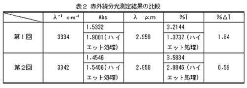 表2 赤外線分光測定結果比較