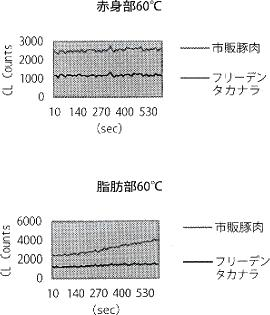 酸化度測定