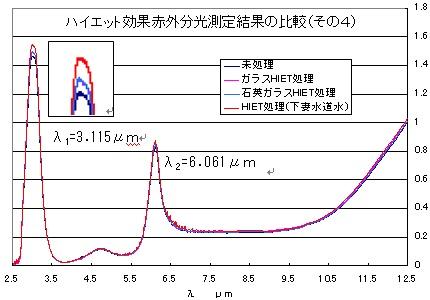 図11 ハイエット処理水道水の赤外分光結果