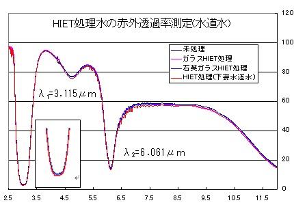 図12 ハイエット処理水道水の赤外透過率測定