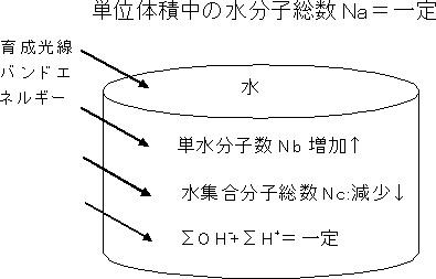 図13 ハイエット効果における水分子数の遷移モデル