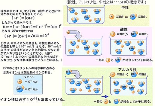 図14 水中のOH-基とH+基の平衡状態の概念図