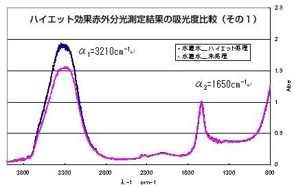 図7 ハイエット処理水道水の赤外分光結果の比較