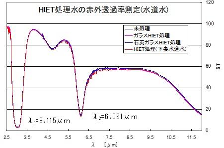 図12 赤外透過率測定