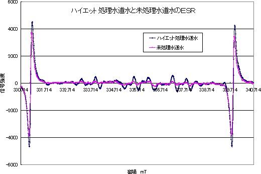 図14 ESR分光結果