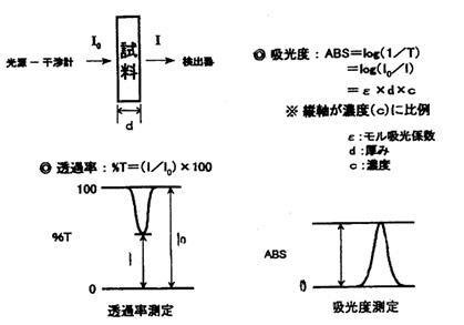 図2 吸光度と透過率の関係