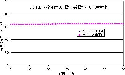 図5 ハイエット処理水の電気導電率の時間的変化測定