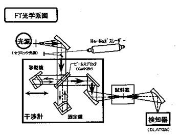 図6 赤外分光光度計