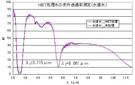 図9 赤外透過率測定